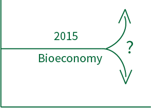 Text 2015 Bioeconomy with line graphs representing trends up and down with a question mark