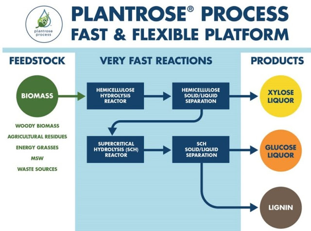 Infographic showing the Plantrose Process