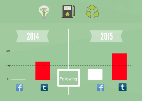 Graph showing increase in Facebook and Twitter followers from 2014 to 2015